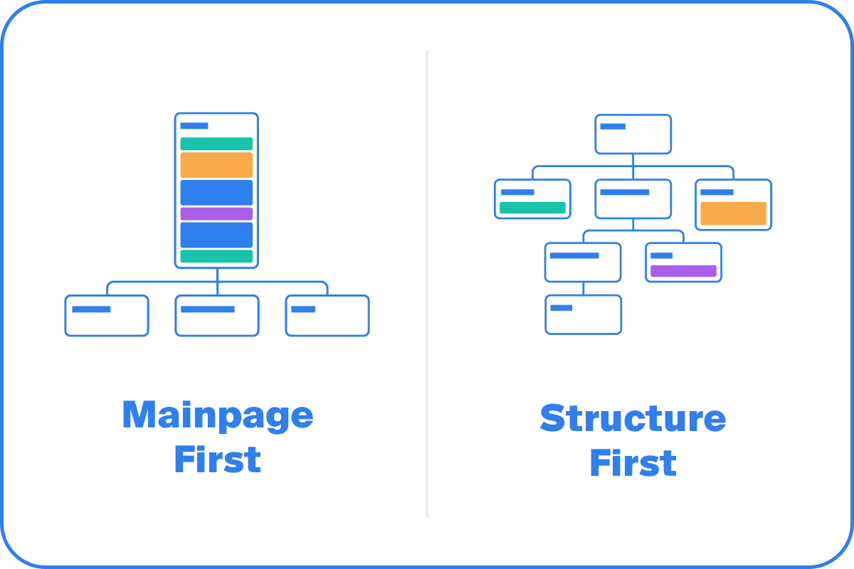 Create a visual sitemap — Octopus.do